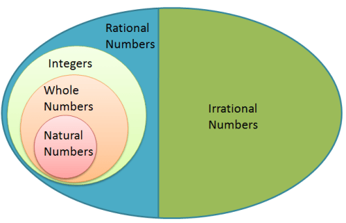 Number System Venn Diagram Diagram