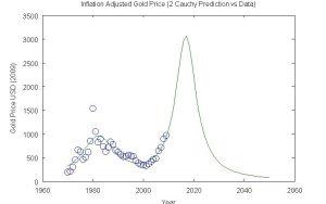 Gold 2 Cauchy Prediction