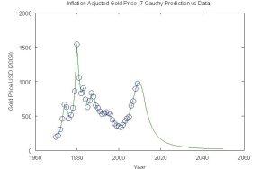 Gold 7 Cauchy Prediction