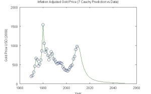 Gold 7 Cauchy Prediction
