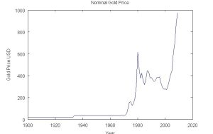 Nominal Gold Price