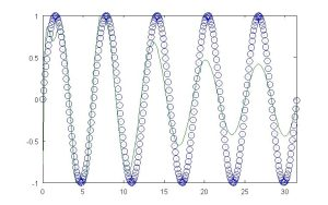 Polynomial Fit with 48 Terms (5 Cycles)