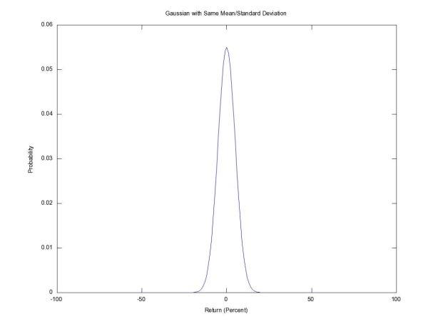 Gaussian Probability Density Function