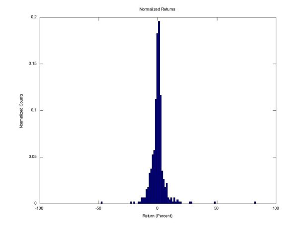 Normalized Histogram of Gas Price Changes