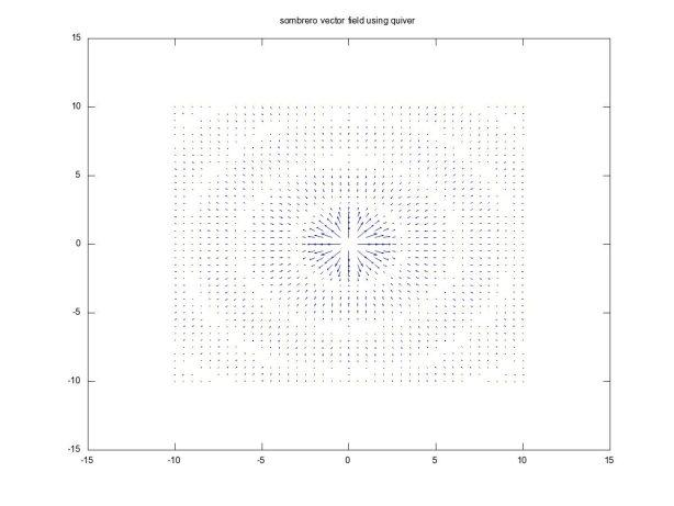 Sombrero Vector Field Using Quiver