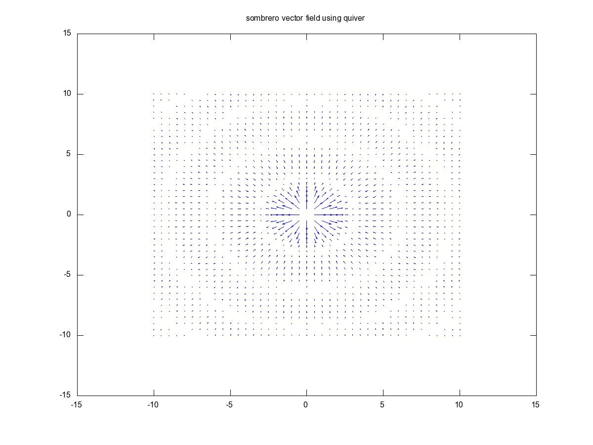 Plotting and Graphics in Octave | Math ∞ Blog