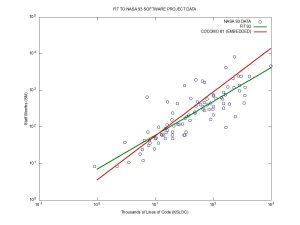 Comparison of Data to Fitted Models