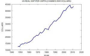United States Real GDP Per Capita