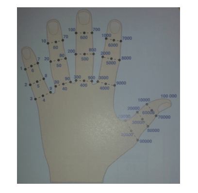 Counting using fingers