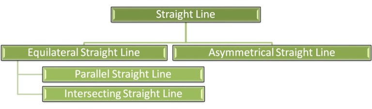 Types of straight lines