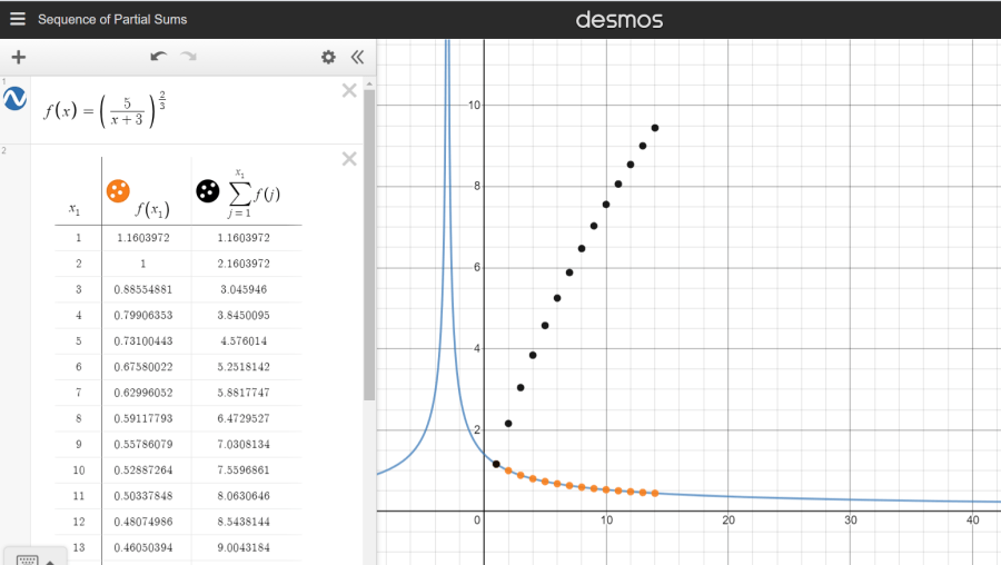 Diverging sequence on Desmos