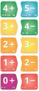 Addition and subtraction levels