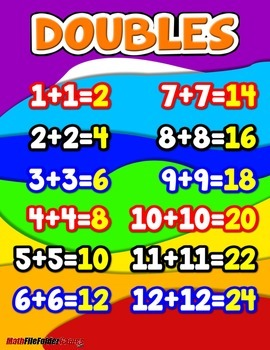 Doubles Anchor Chart with Cards for Students