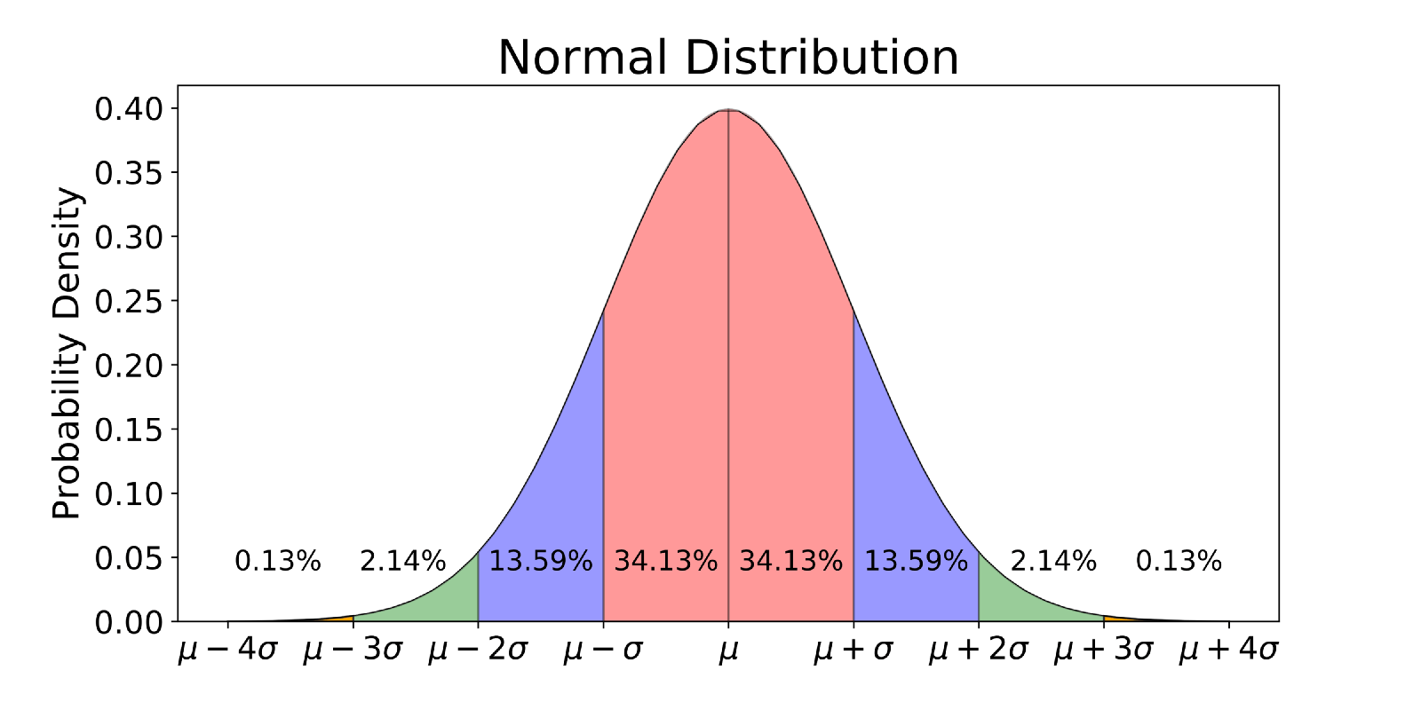 Finding Expected Value And Variance Of Normal Distribution