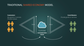 traditional sharing economy