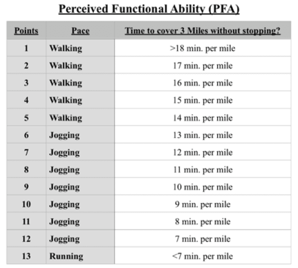 perceived-functional-ability-chart