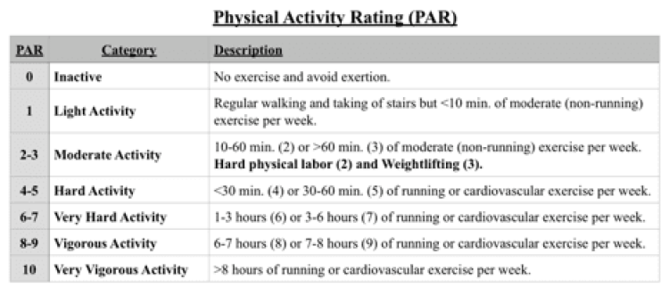 physical-activity-rating