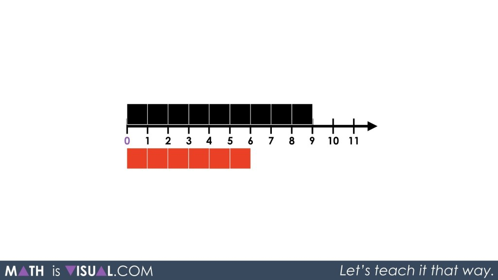 Adding Integers on a Number Line 03 - Act 1 Red on Number Line