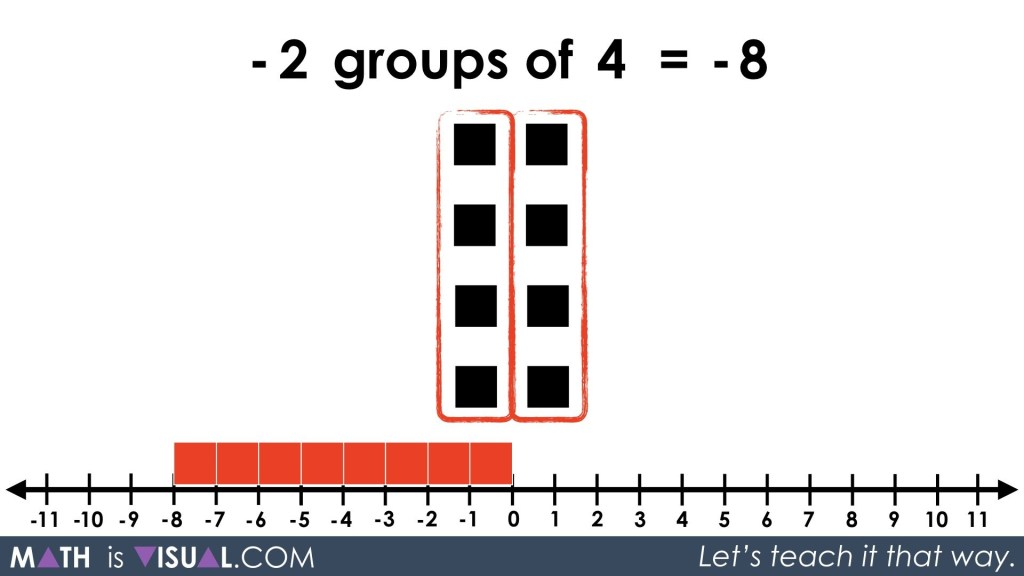 Integer Multiplication Visually And Symbolically.050 -2 groups of 4 equals -8