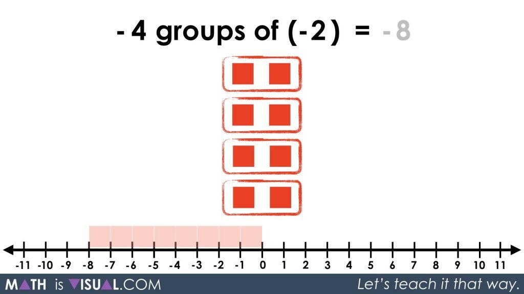 Integer Multiplication Visually And Symbolically.055 -4 groups of -2 equals
