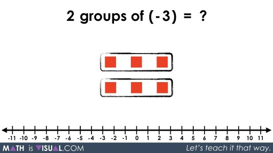 Integer Multiplication Visually And Symbolically.063 2 groups of -3 equals