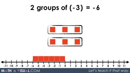 Integer Multiplication Visually And Symbolically.064 2 groups of -3 equals -6