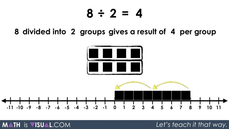 Division - Quotative and Partitive Division 8 divided into 2 groups repeated subtraction solution