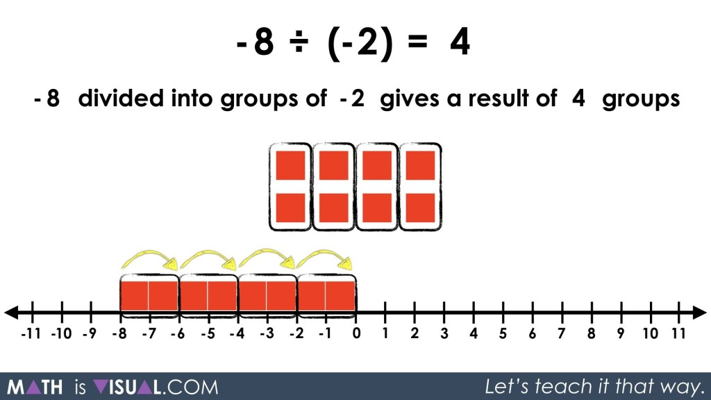 Integer Division - Negative Divided By a Negative -8 divided into groups of -2 solution