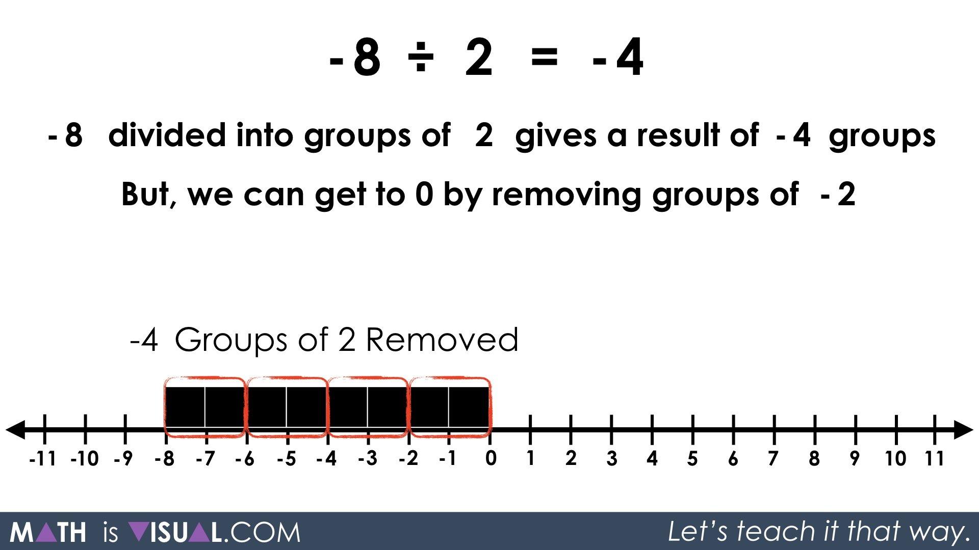 Visualizing Integer Division Negative Number Divided By