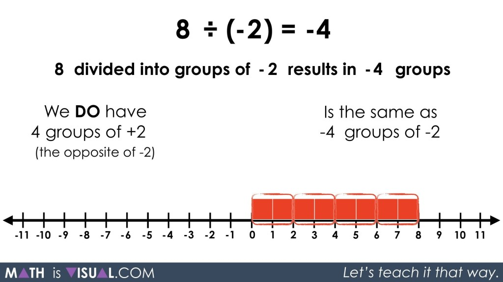 Integer Division - Positive Divided by Negative quotative 8 divided into groups of -2 solution step 2