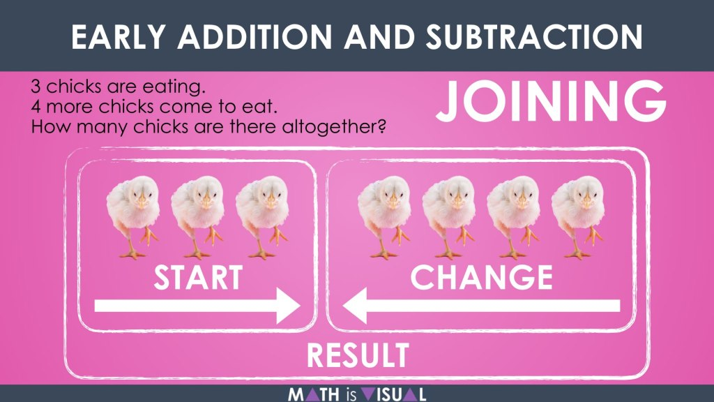 Early Addition and Subtraction Question Structures Question 1 Joining Addition Structure Representation