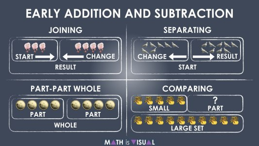 Early Addition and Subtraction Question Structures Summary of Joining Separating Part-Part Whole and Comparing