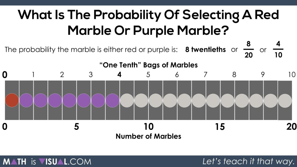Theoretical Probability - Marble Question From 2018 EQAO Grade 6.080 4 tenths