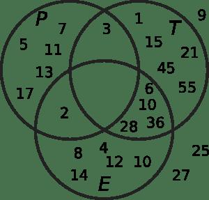 Venn Diagrams (Math Lair)