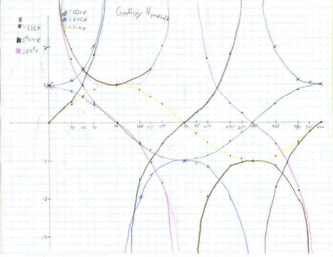 Trig Functions Graphs