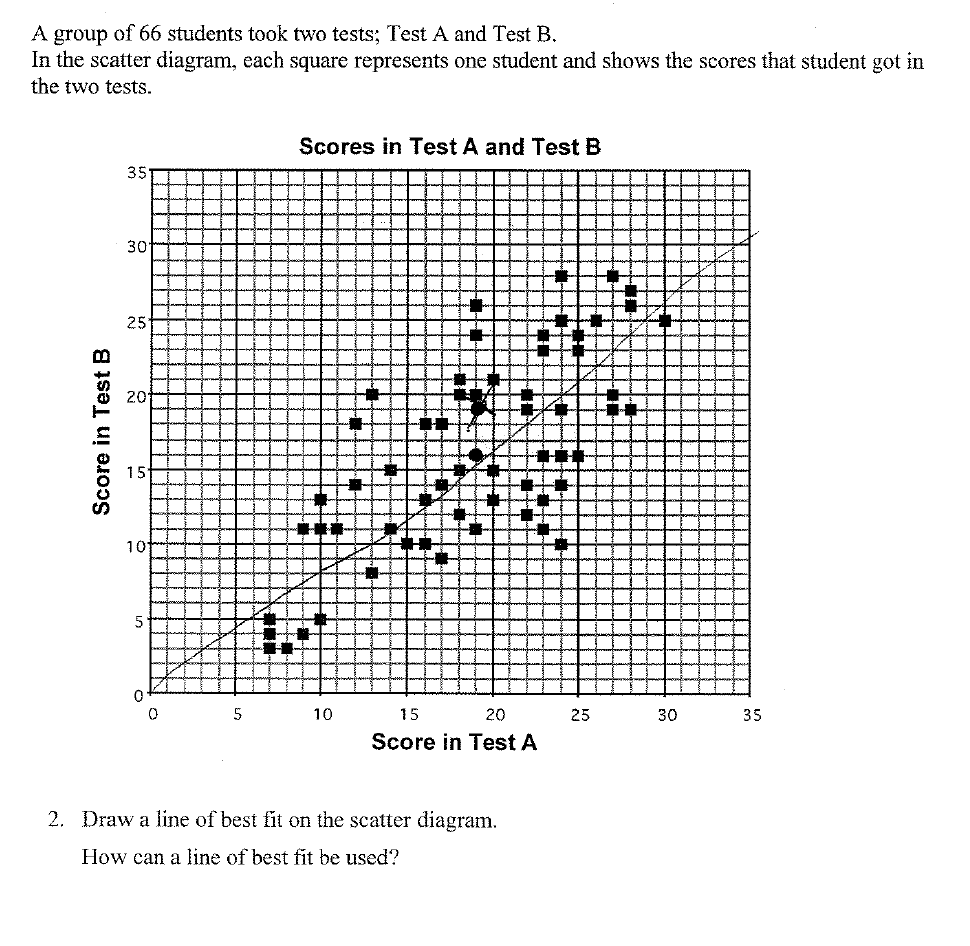 Interpreting Categorical and Quantitative Data