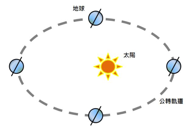 真太陽時-公轉軌道