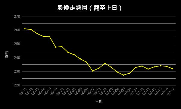 股價走勢圖範例2