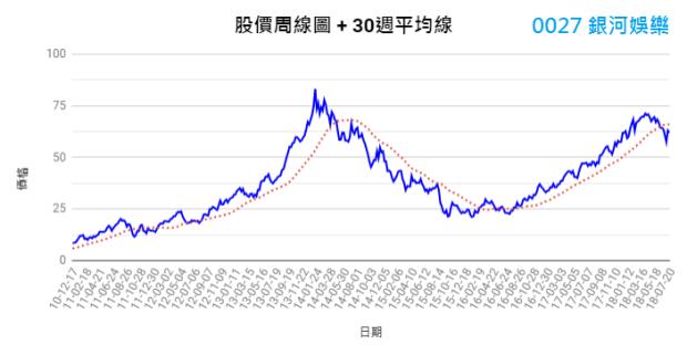 0027銀娛周線圖(30週平均線)