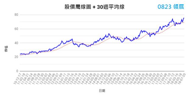 0823領展周線圖(30週平均線)