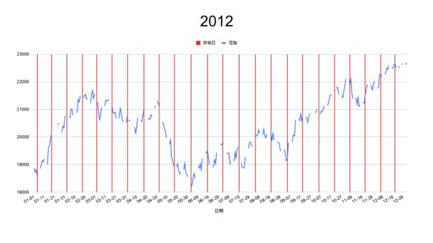 2012節氣轉勢日