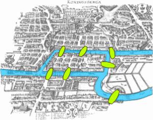 ponti di Konigsberg