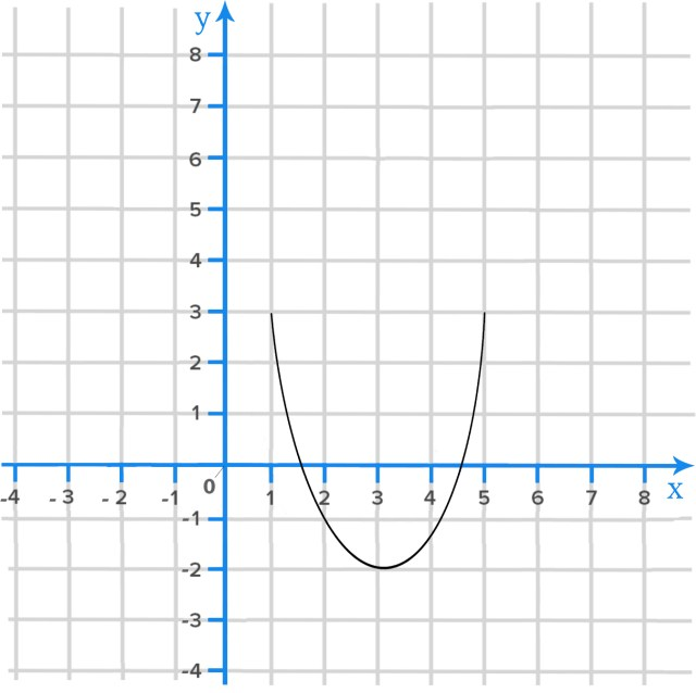 graph of numeric function