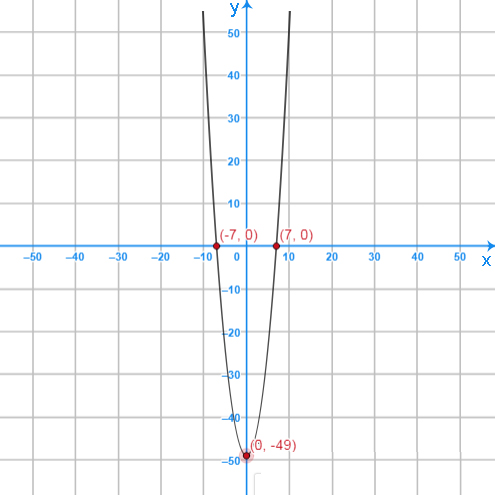 Worked Examples with Quadratic equation