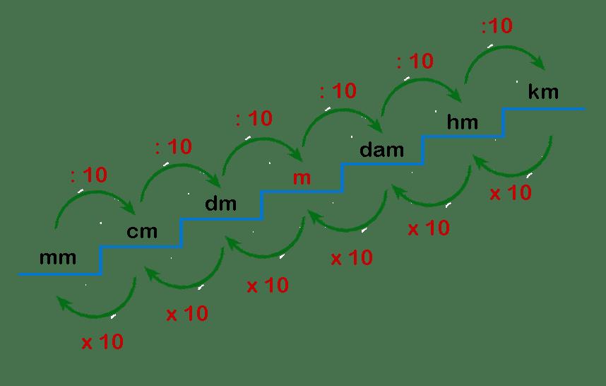 units meter