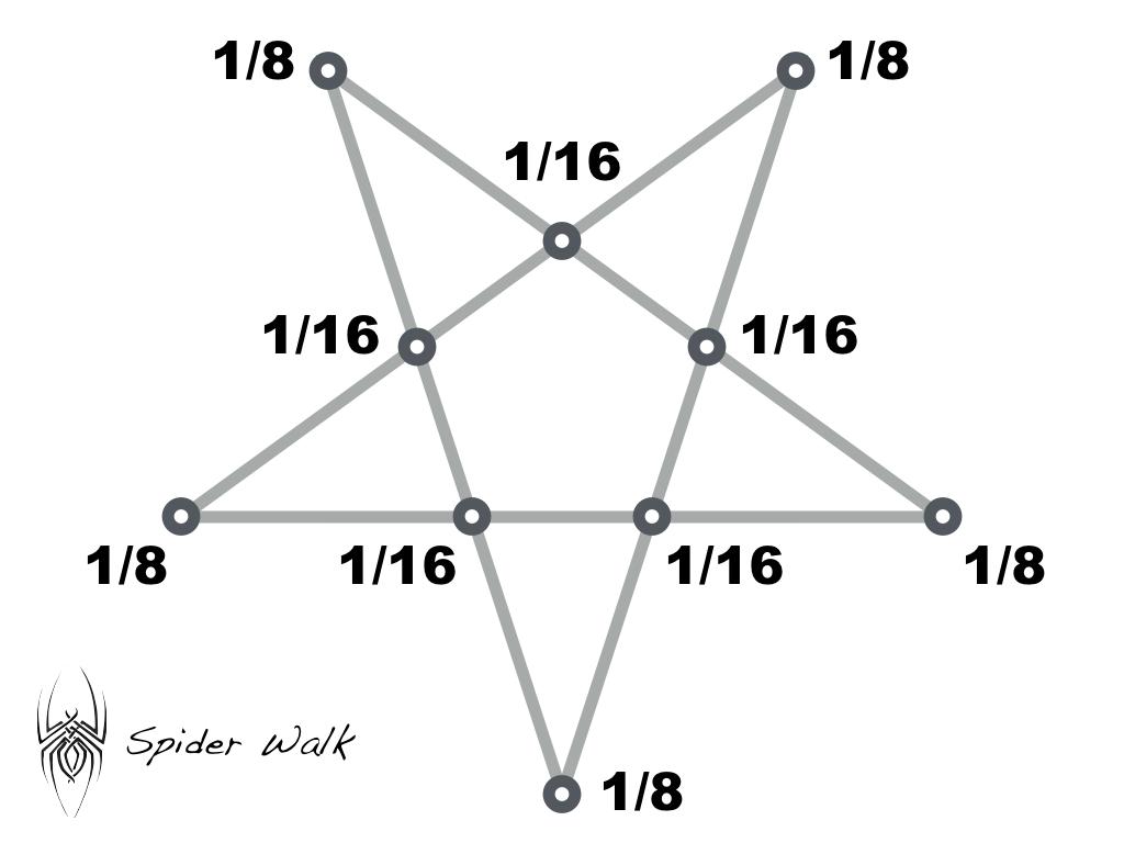 Spider Walk Probability