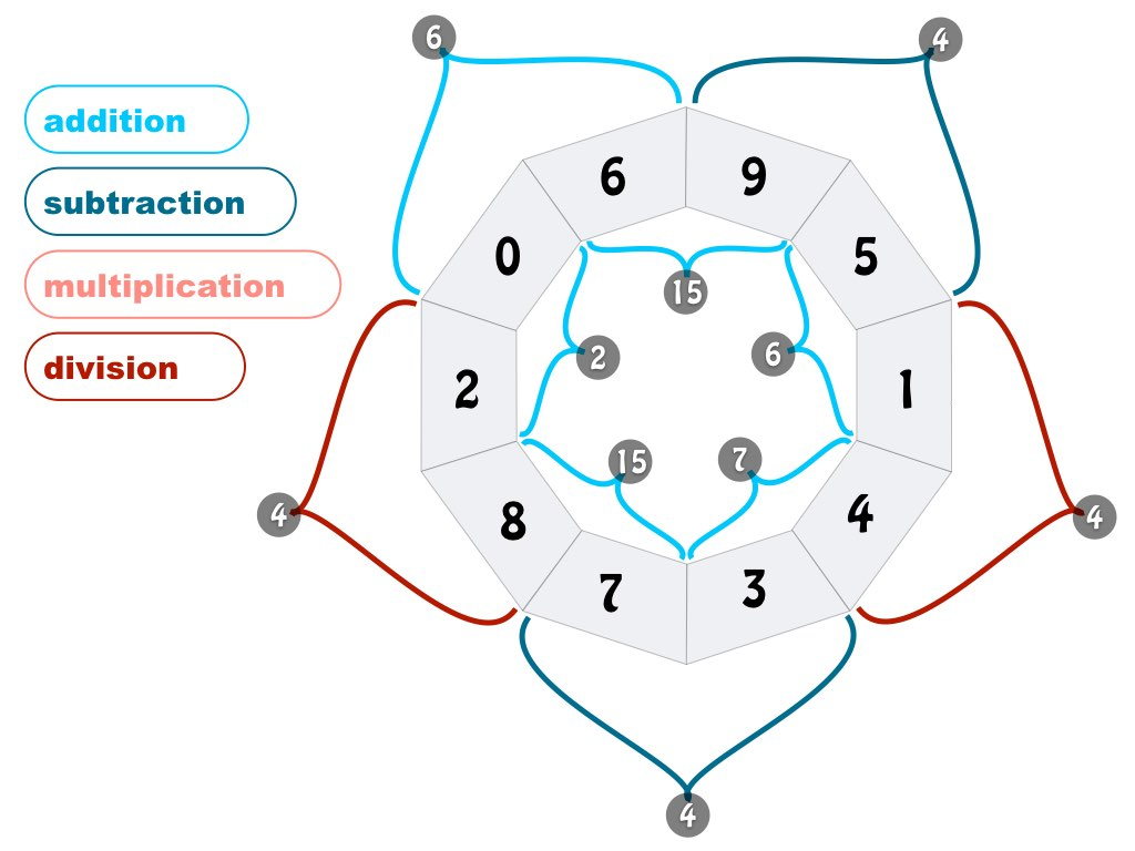 Pollinator Puzzles Multiplication Division
