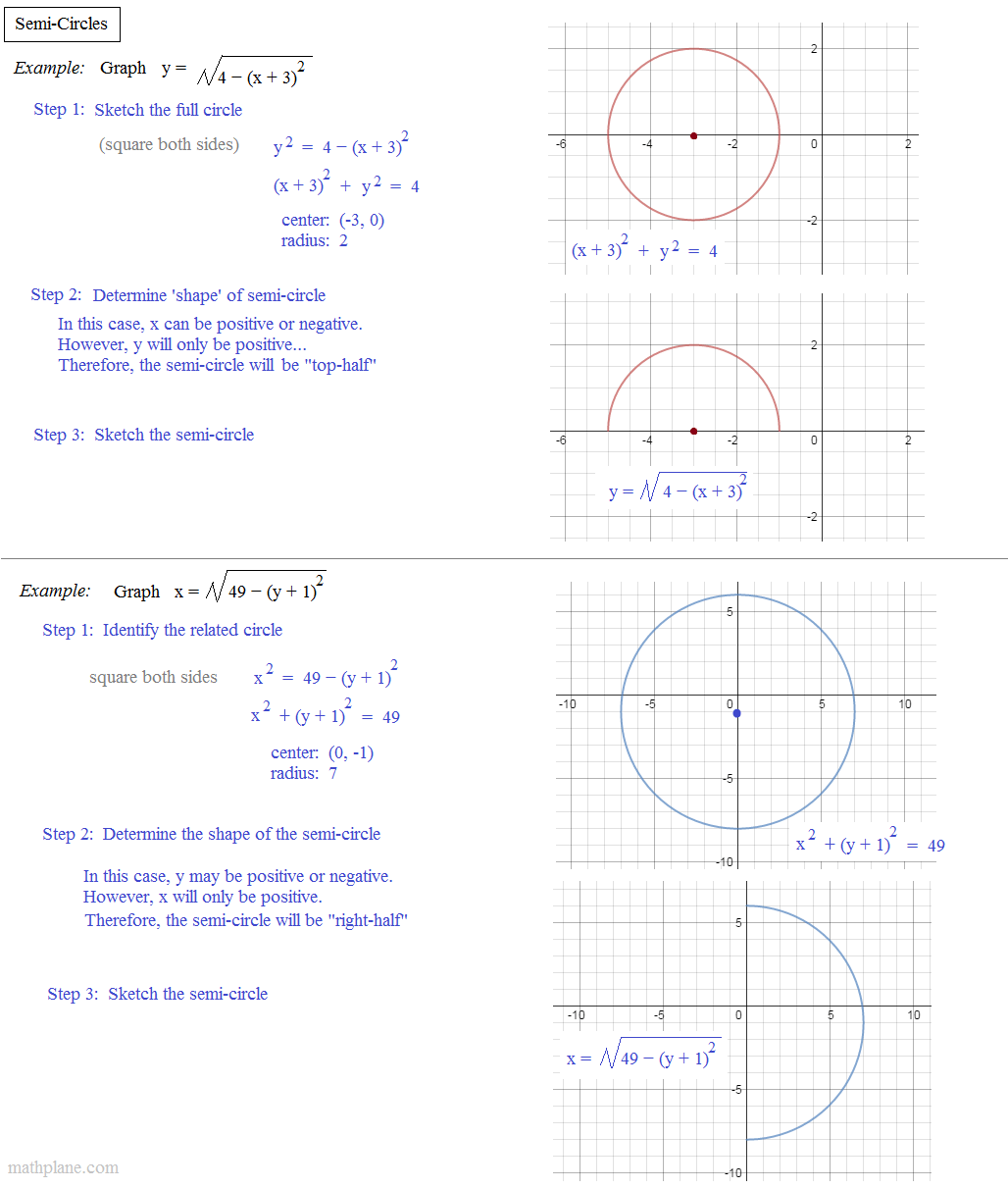 Equation Of A Semicircle With Radius 1