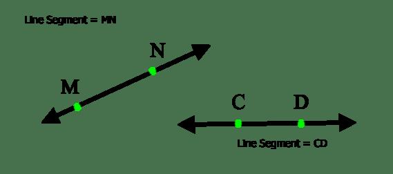 line segment example