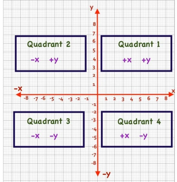 graph quadrant